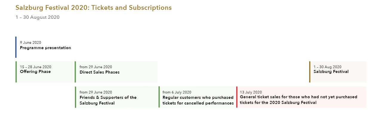 Ticket Info Salzburg Festival 2020 Ticketing